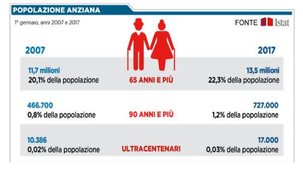 dati popolazione anziana in Italia